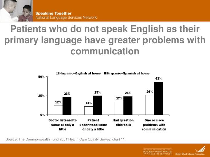 Patients who do not speak English as their primary language have greater problems with communication