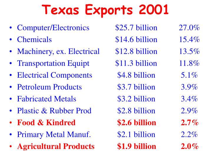 Texas Exports 2001