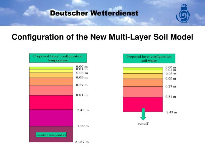 Configuration of the New Multi-Layer Soil Model