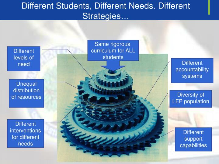 Different Students, Different Needs. Different Strategies…