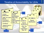 timeline of accountability for leas