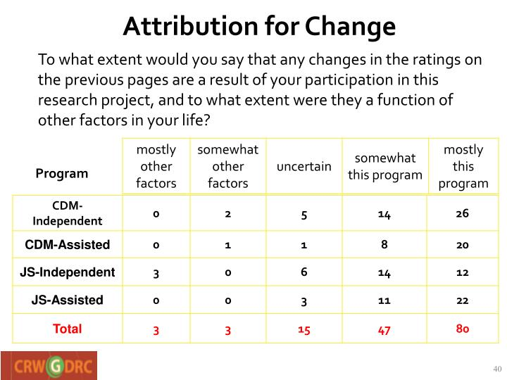 Attribution for Change