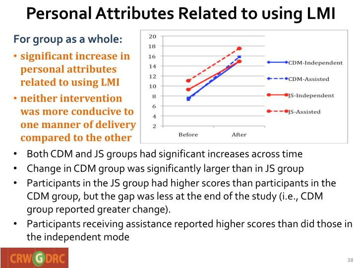 Personal Attributes Related to using LMI