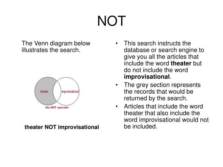The Venn diagram below illustrates the search.