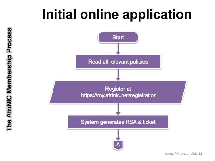 The AfriNIC Membership Process