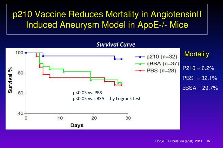 p210 Vaccine Reduces Mortality in AngiotensinII  Induced Aneurysm Model in ApoE-/- Mice