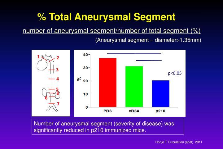 % Total Aneurysmal Segment