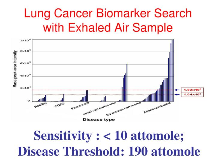 Lung Cancer Biomarker Search with Exhaled Air Sample