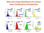 mass and charge distributions for various sizes of polystyrene microparticles
