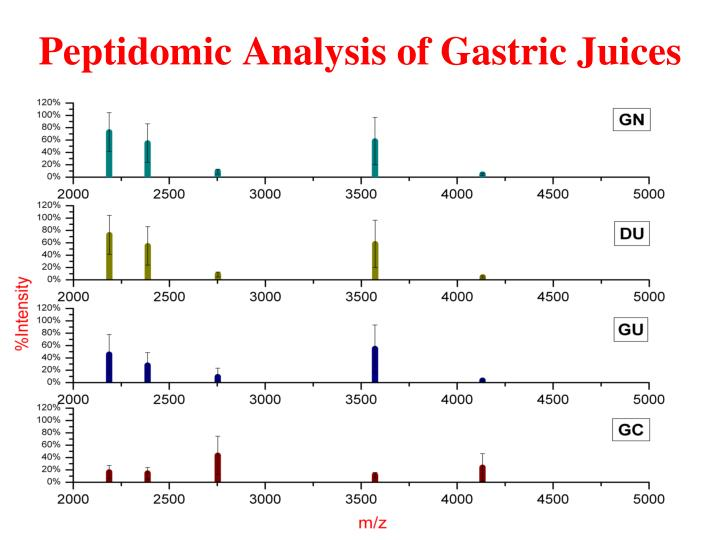 Peptidomic Analysis of Gastric Juices
