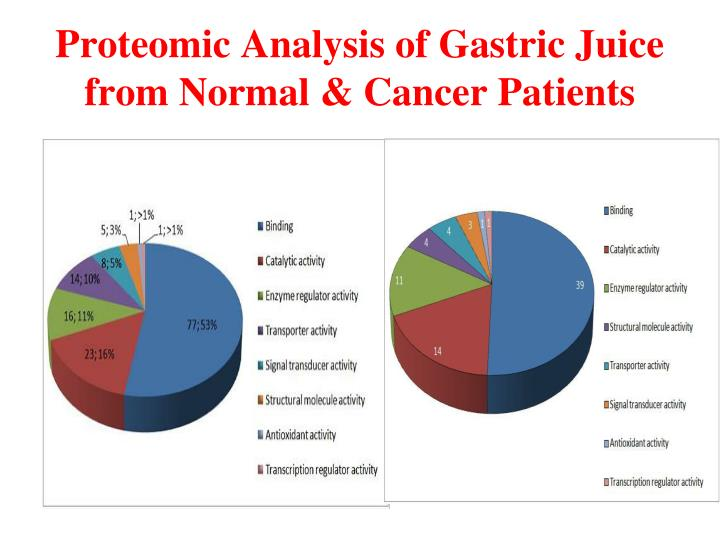 Proteomic Analysis of Gastric Juice from Normal & Cancer Patients