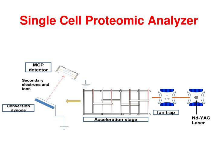 Single Cell Proteomic Analyzer