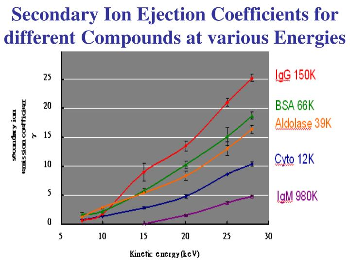 Secondary Ion Ejection Coefficients for different Compounds at various Energies