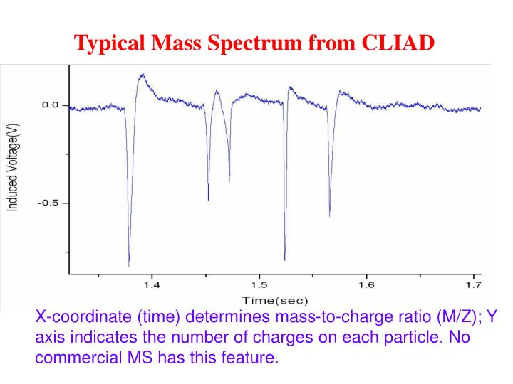Typical Mass Spectrum from CLIAD