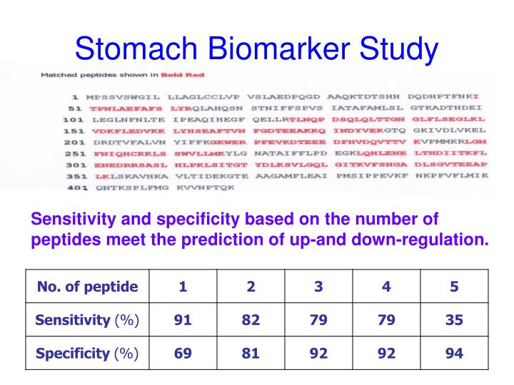 Stomach Biomarker Study