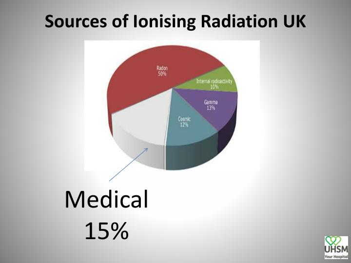 Sources of Ionising Radiation UK