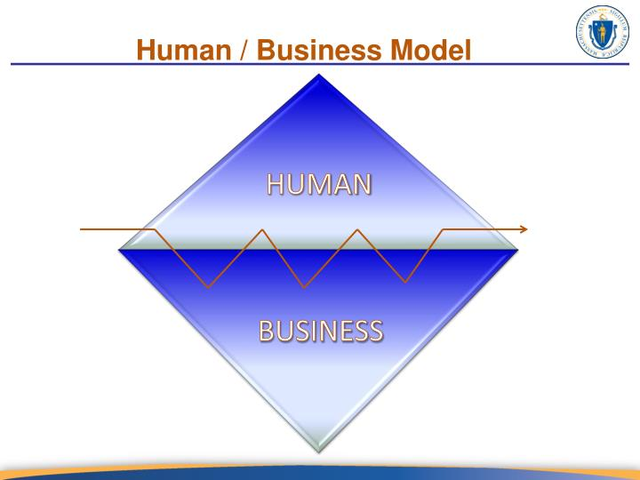 Human / Business Model