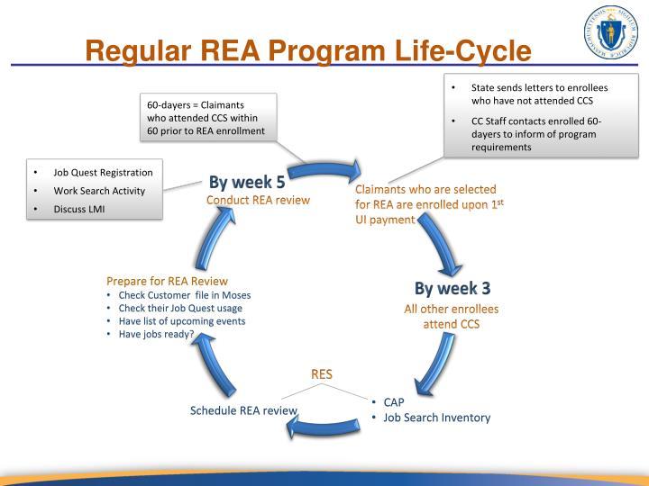 Regular REA Program Life-Cycle