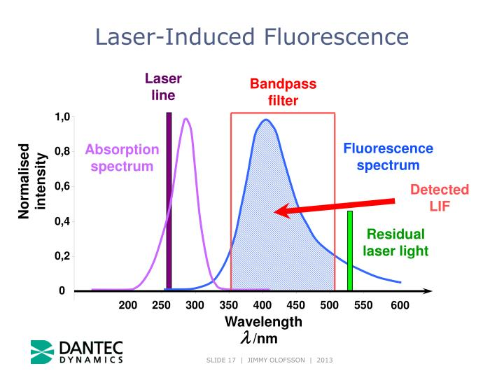 Laser-Induced Fluorescence