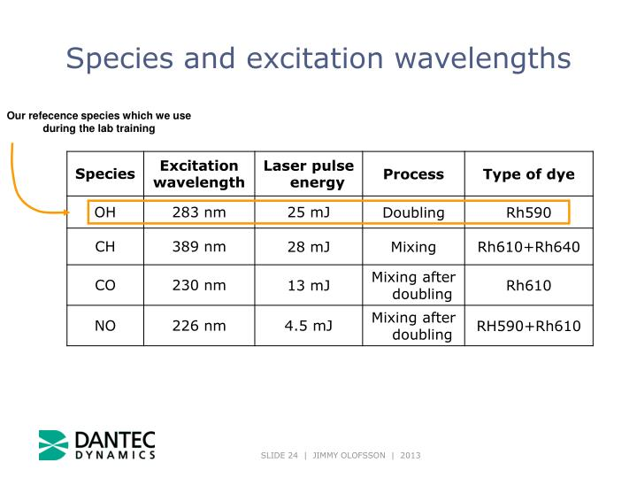 Species and excitation wavelengths