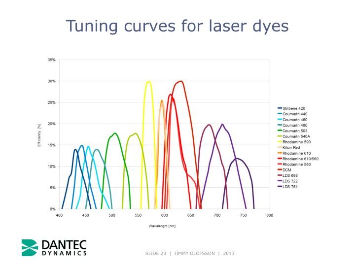 Tuning curves for laser dyes
