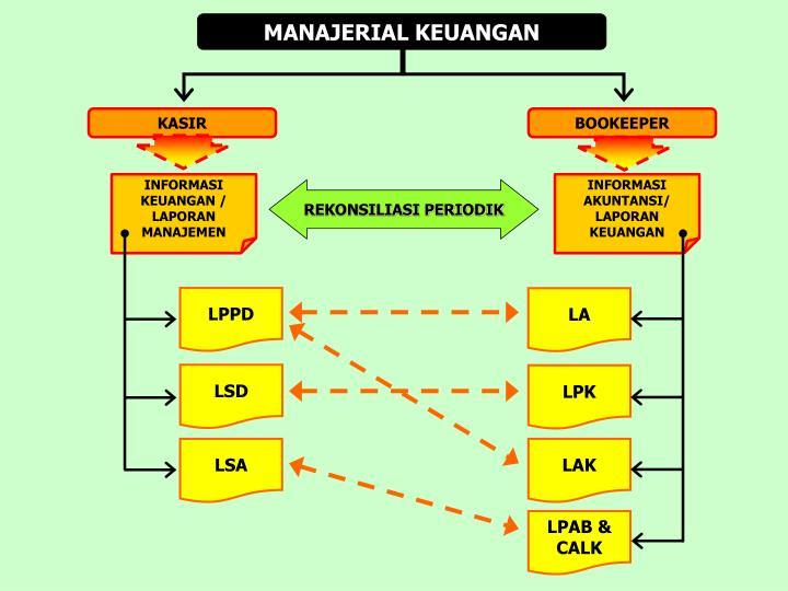 MANAJERIAL KEUANGAN