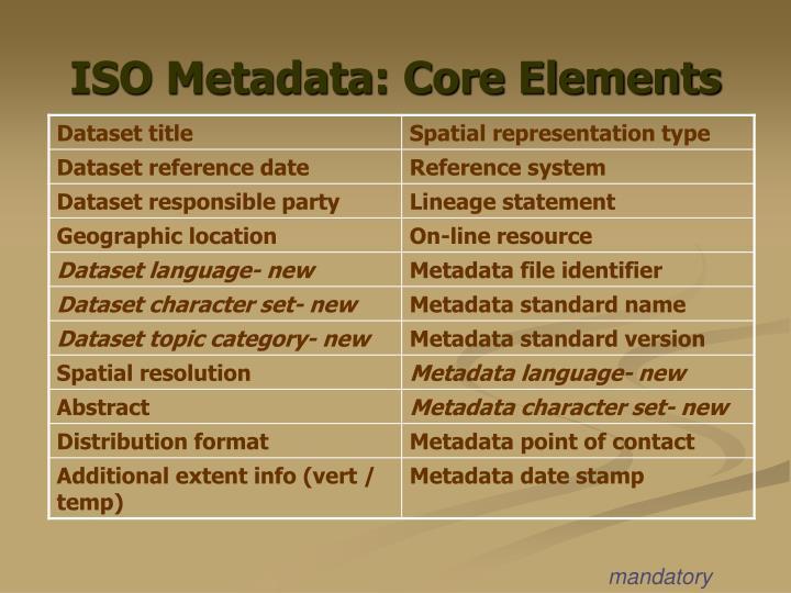 ISO Metadata: Core Elements