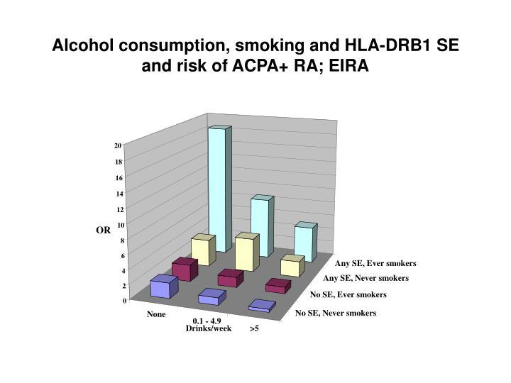 Alcohol consumption, smoking and HLA-DRB1 SE and risk of ACPA+ RA; EIRA