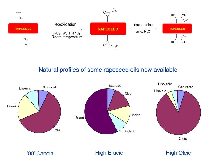 Natural profiles of some rapeseed oils now available