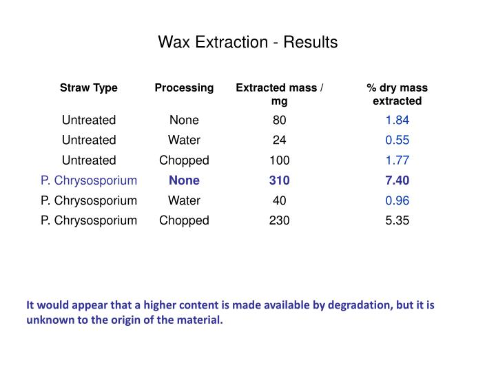 Wax Extraction - Results