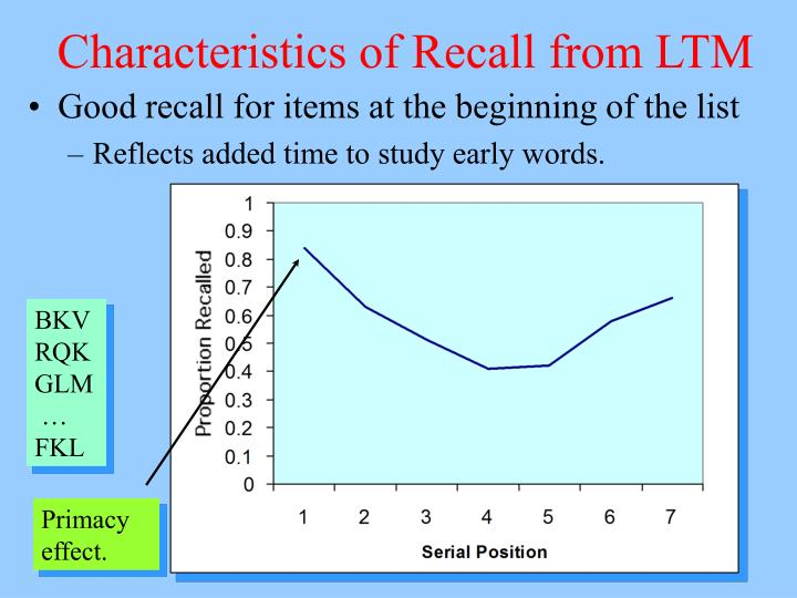 Characteristics of Recall from LTM