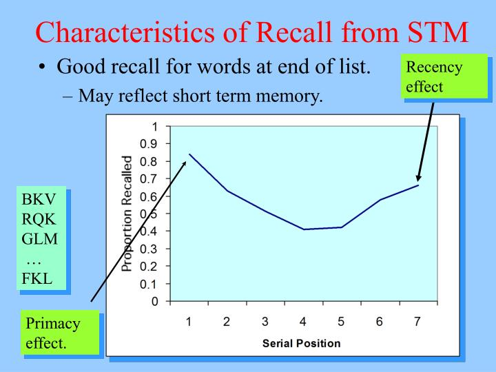 Characteristics of Recall from STM
