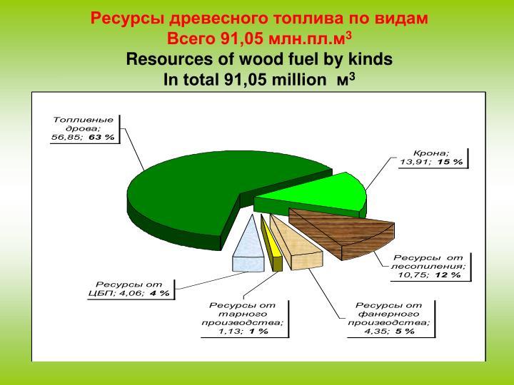 Ресурсы древесного топлива по видам