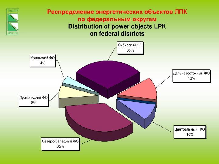 Распределение энергетических объектов ЛПК