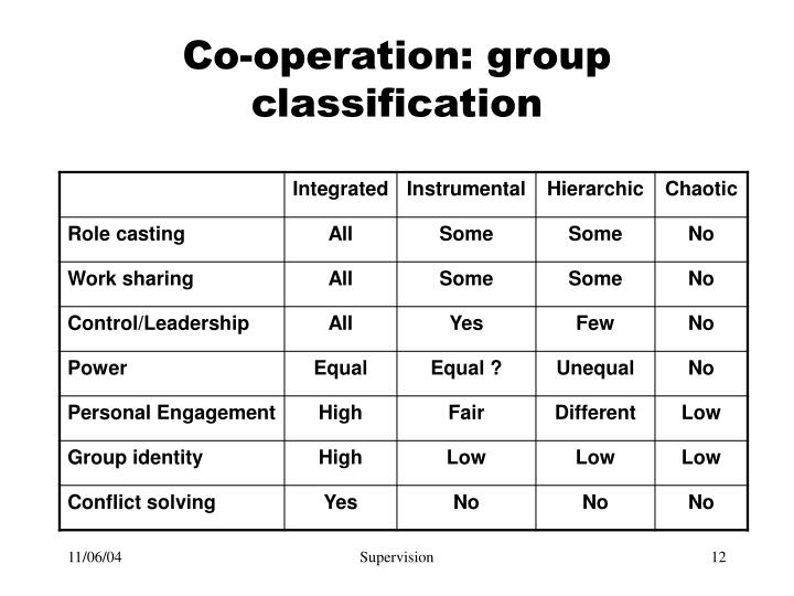Co-operation: group classification