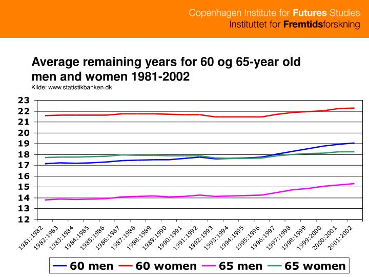 Average remaining years for 60 og 65-year old men and women 1981-2002