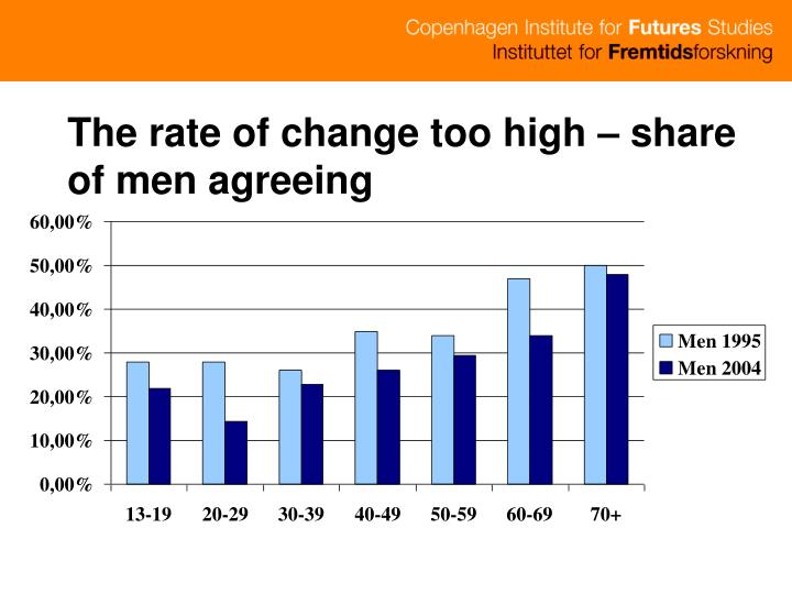 The rate of change too high – share of men agreeing