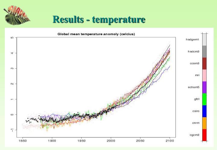 Results - temperature