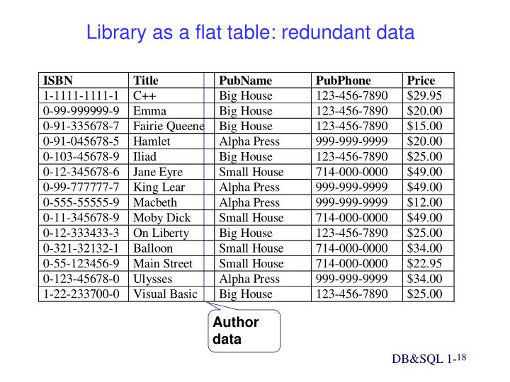 Library as a flat table: redundant data