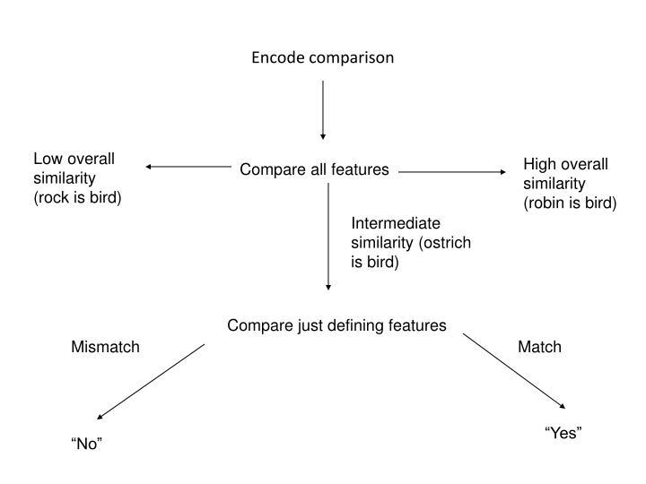 Encode comparison