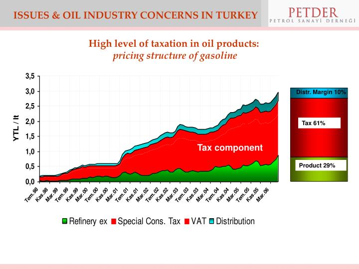 ISSUES & OIL INDUSTRY CONCERNS IN TURKEY