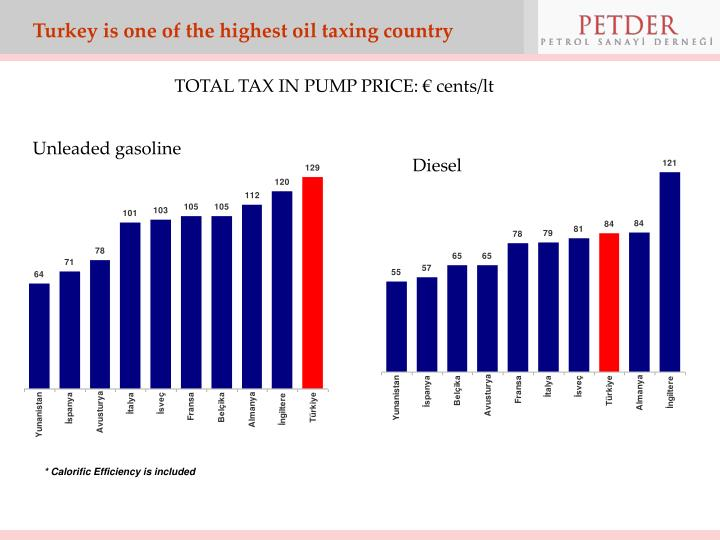 Turkey is one of the highest oil taxing country