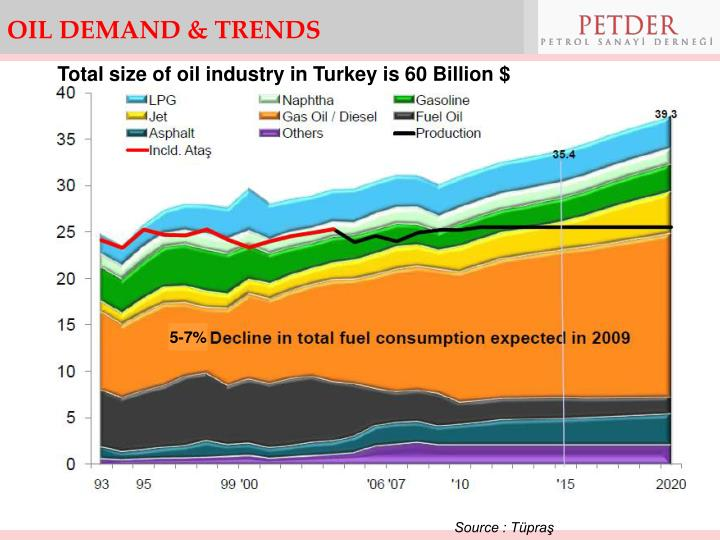 OIL DEMAND & TRENDS