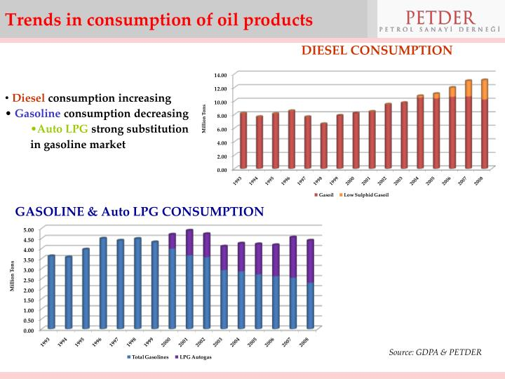 Trends in consumption of oil products