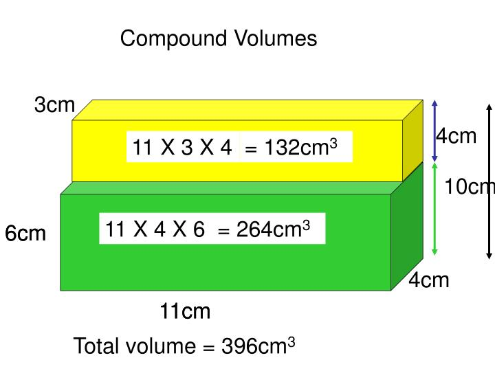 Compound Volumes