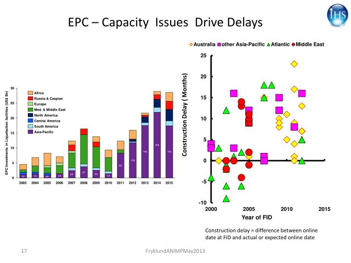 EPC – Capacity  Issues  Drive Delays