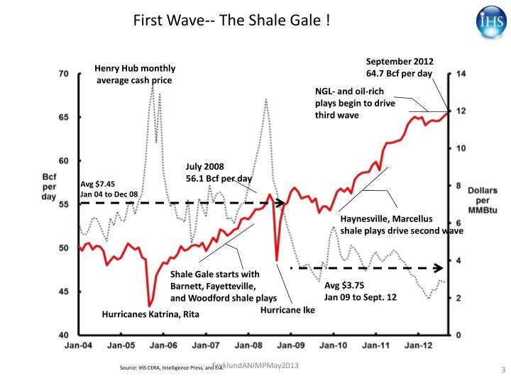 First Wave-- The Shale Gale !