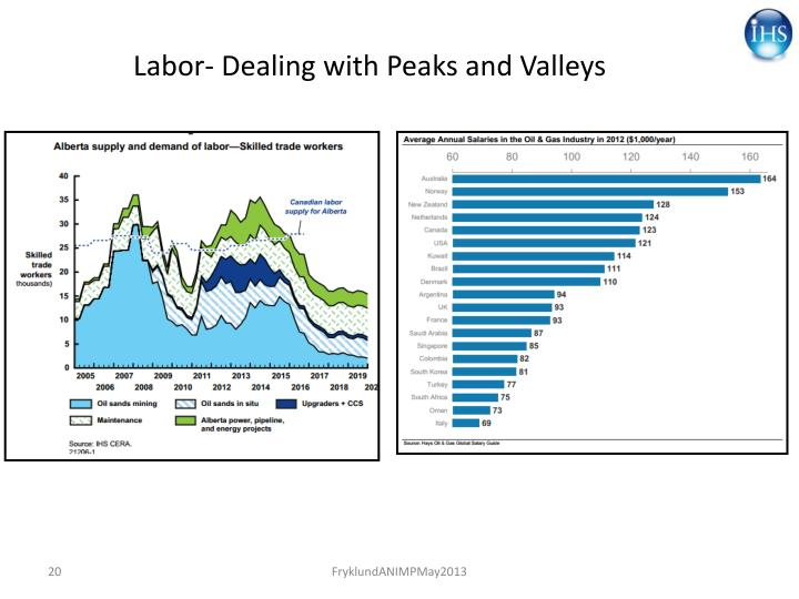 Labor- Dealing with Peaks and Valleys