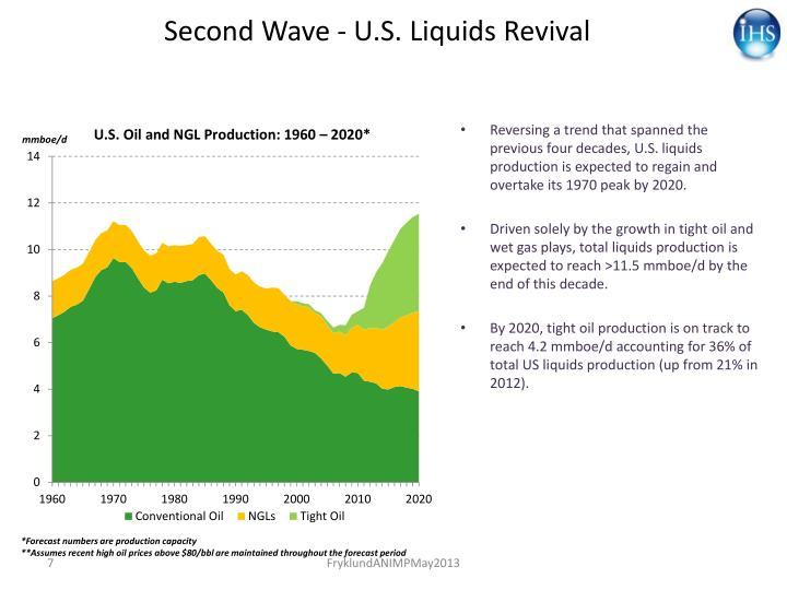 Second Wave - U.S. Liquids Revival