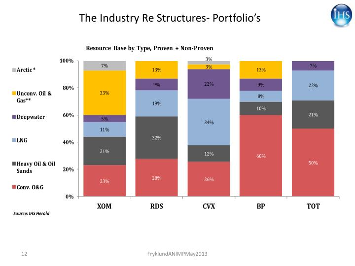 The Industry Re Structures- Portfolio